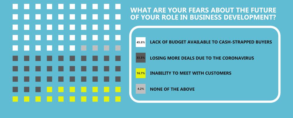 B2B Sales Coronavirus Statistics Infographic - Salespeople fears