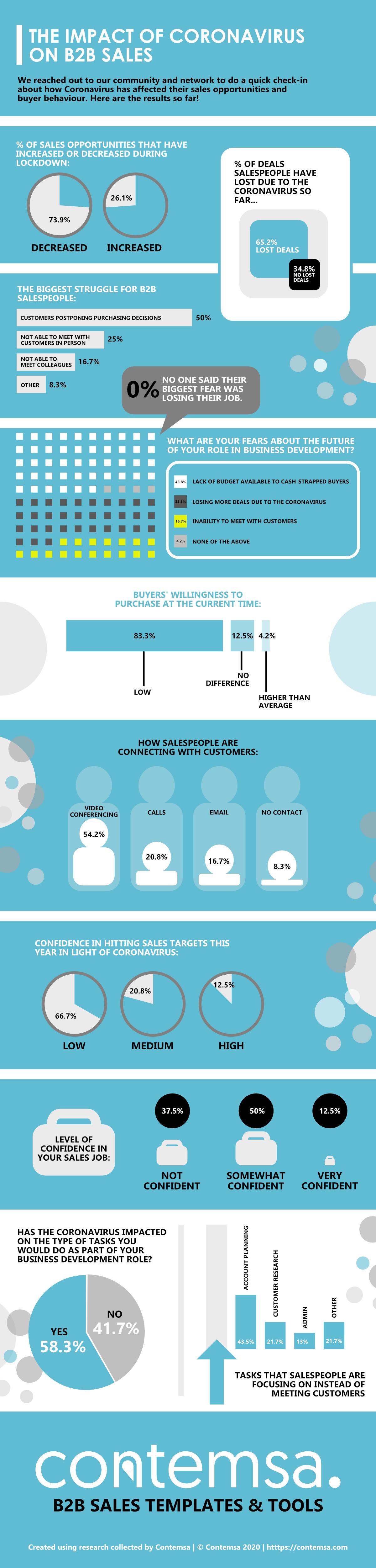 B2B Sales Statistics Coronavirus - Infographic - 2020 - Contemsa
