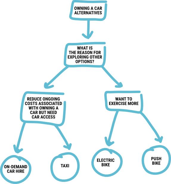 Sales Messaging - FLOW CHART - Contemsa
