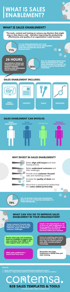 Sales Enablement Infographic - An infographic explaining 'What is Sales Enablement?'