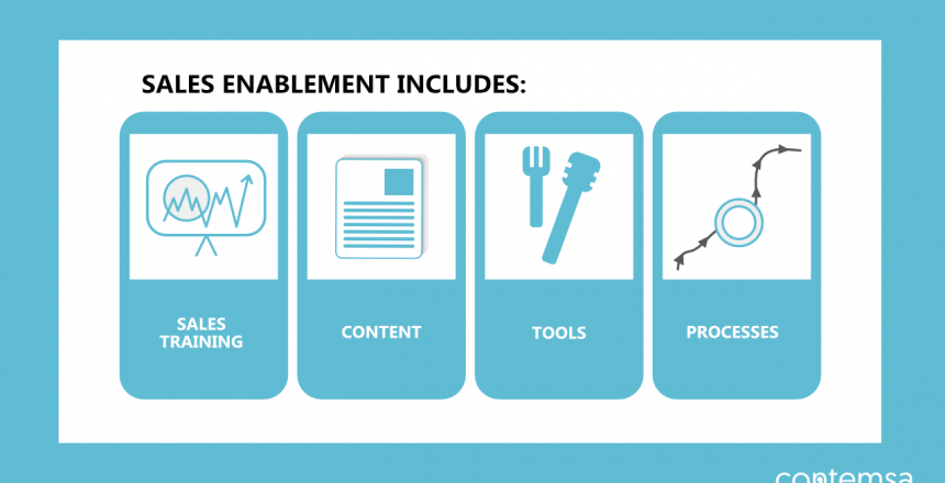 Sales Enablement - Tools, Processes, Sales Training and Content
